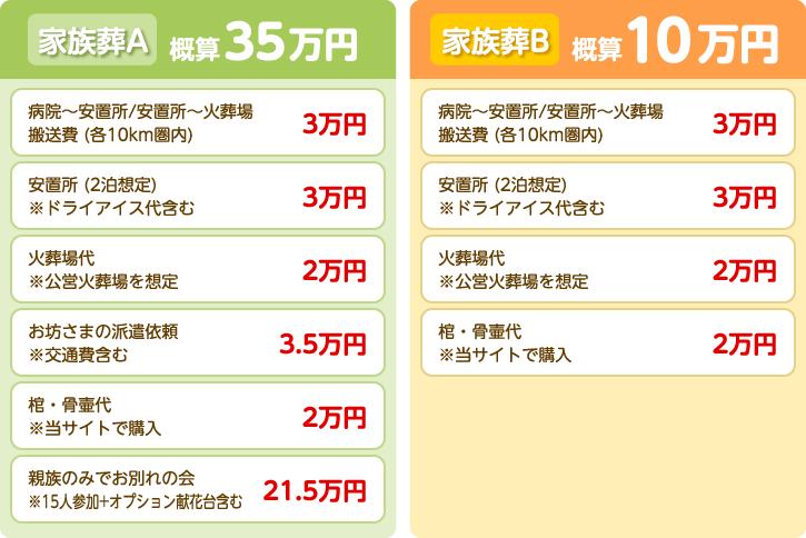 家族葬A 概算35万円、家族葬B 概算10万円。